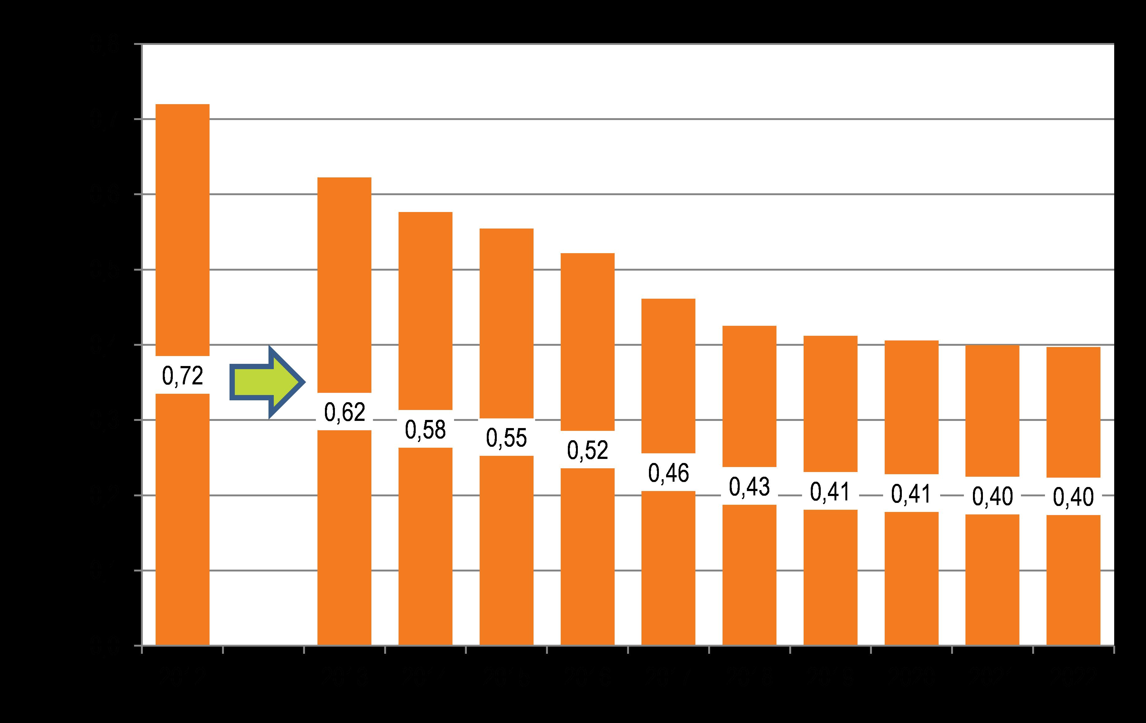 Strategia rozwoju Grupy ENERGA na lata 2013-2020